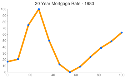 Oklahoma Mortgage Rates